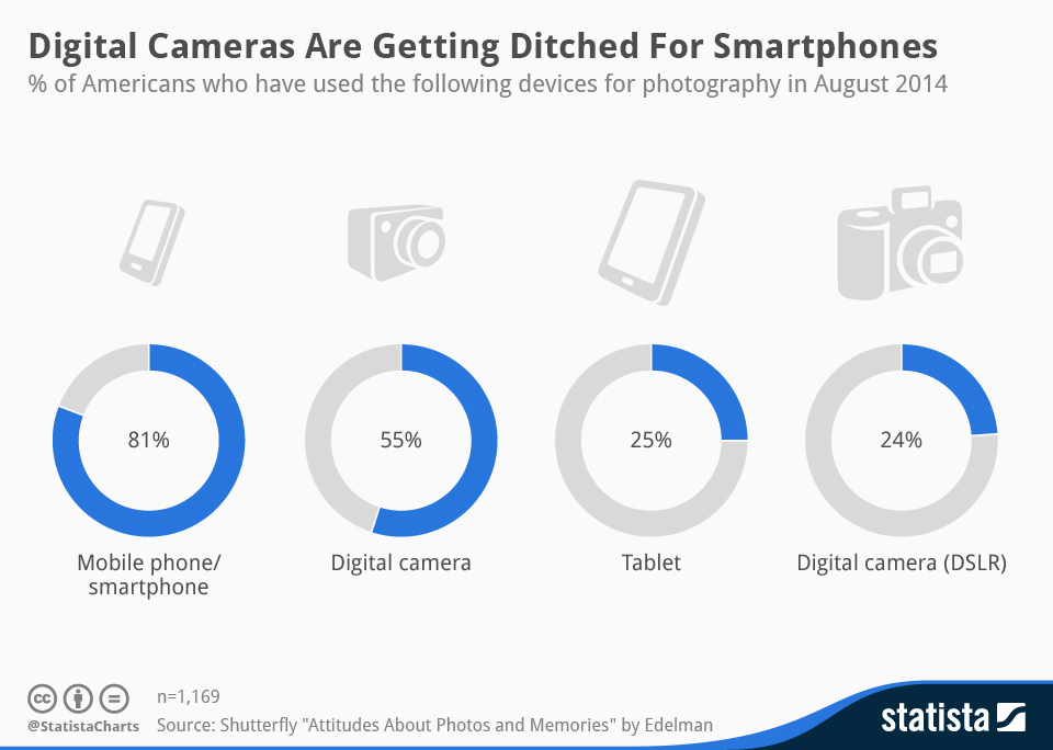 chartoftheday_3036_Digital_Cameras_Are_Getting_Ditched_For_Smartphones_n