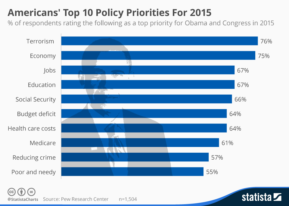 chartoftheday_3141_Americans_Top_10_Policy_Priorities_For_2015_n