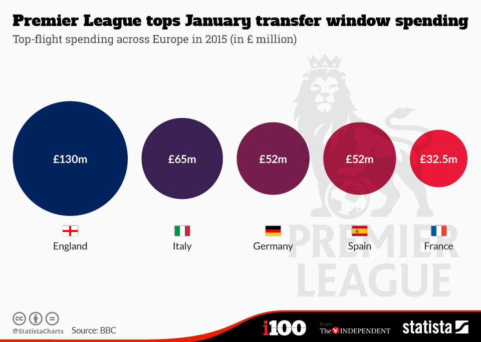 chartoftheday_3208_Premier_League_tops_January_transfer_window_spending_n