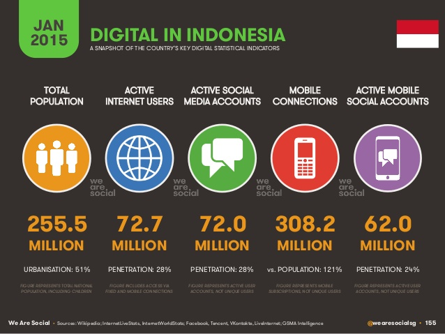 digital-social-mobile-in-2015-155-638
