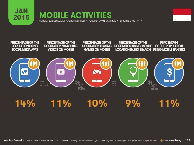 digital-social-mobile-in-2015-163-638